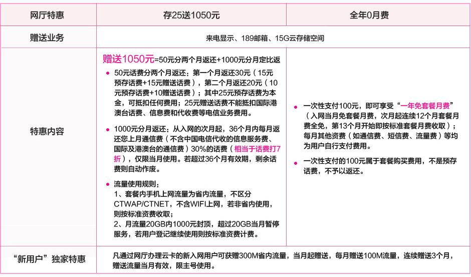 飞Young纯流量19云卡,网厅独家特惠:存25送1050元;全年0月费!