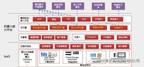 赛特斯助力中国电信智能客服机器人小知2.0发布