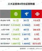 三大运营商四月份运营数据分析:4G业务中国电信力拔头筹